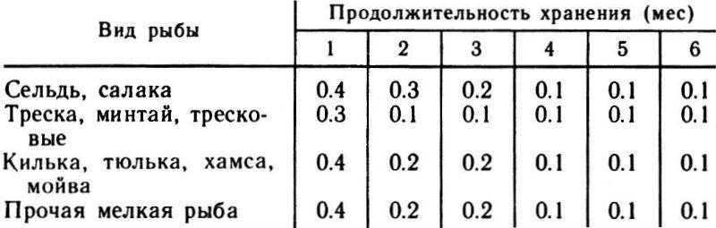 Нормы убыли массы мороженой рыбы (в процентах)
