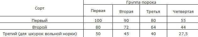 Оценка качества выделаных шкурок норки в процентах от оценки качества первого сорта нормальных шкурок