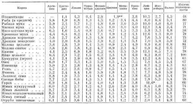 Содержание незаменимых аминокислот в кормах продолжение