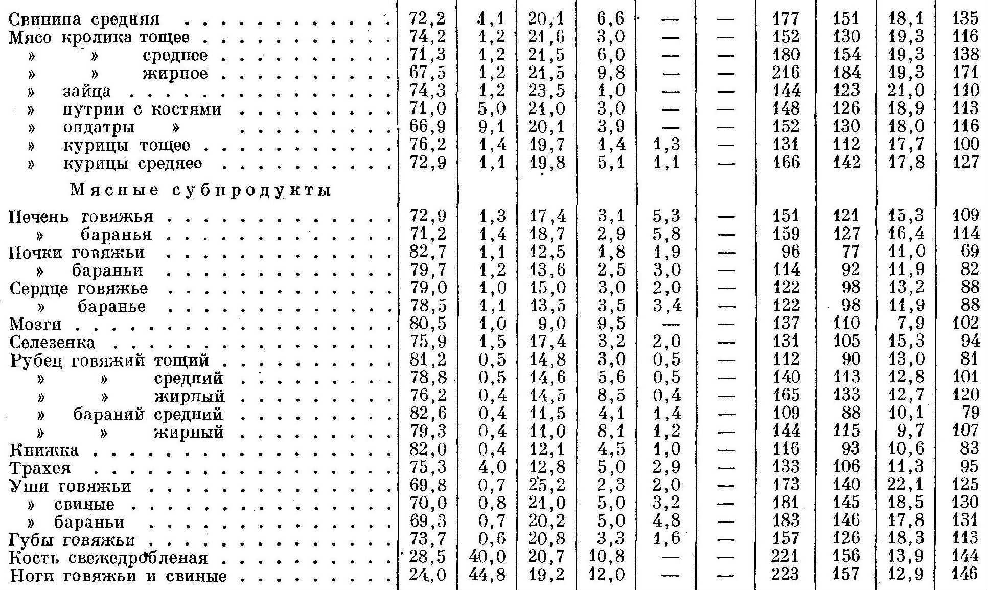 Химический состав кормов для зверей 2