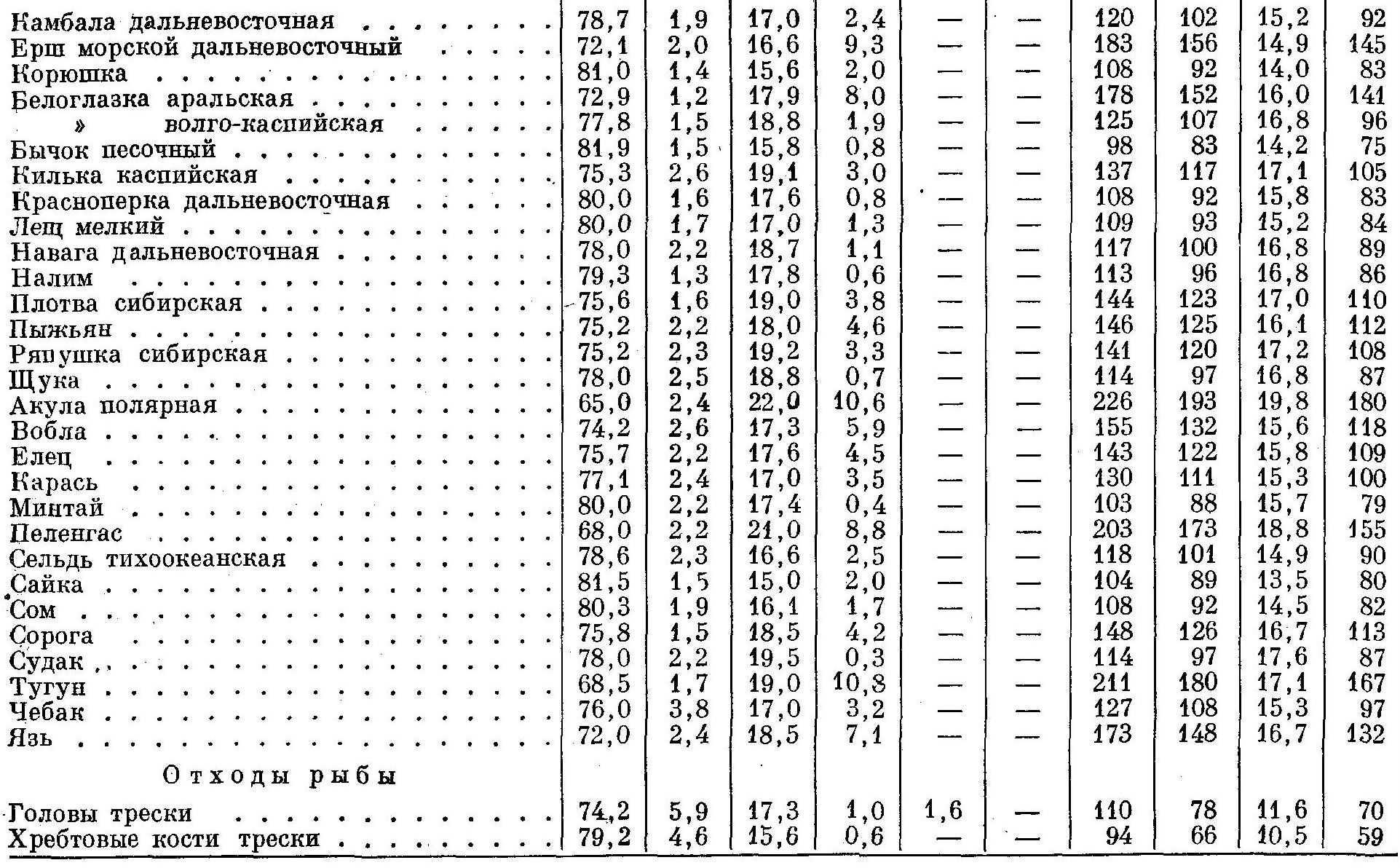Химический состав кормов для зверей 4