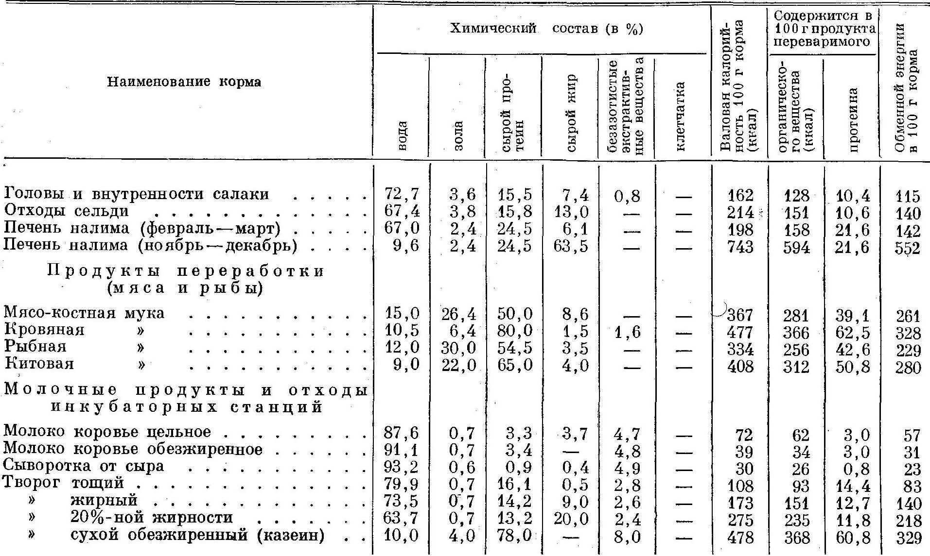 Химический состав кормов для зверей 5