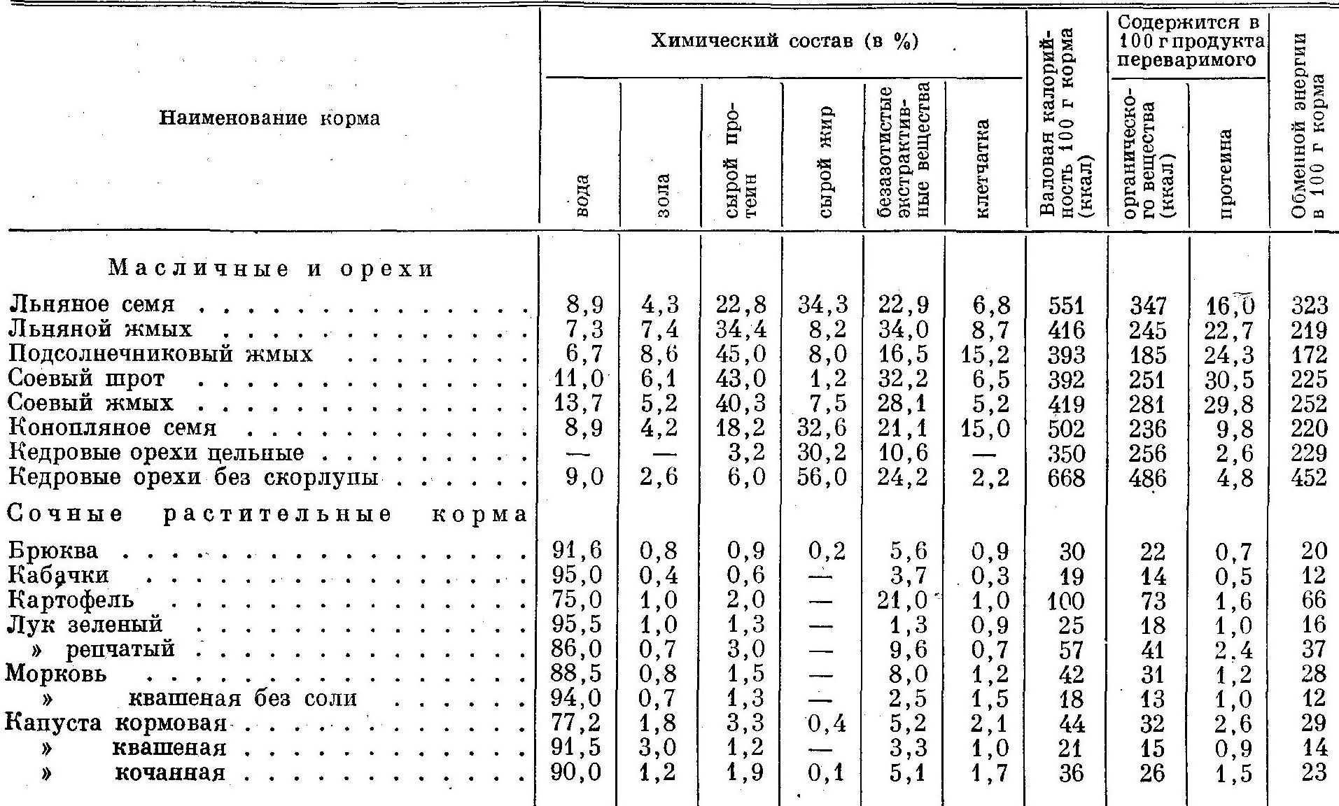 Химический состав кормов для зверей 7
