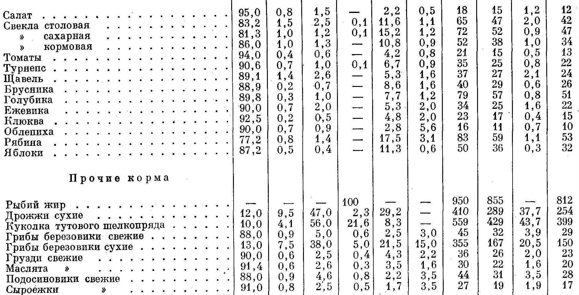 Химический состав кормов для зверей 8