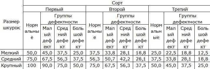Оценка качества шкурок хорей, в %
