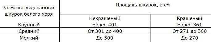 Размеры выделанных шкурок белого хорька