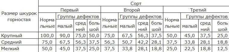 Оценка качества шкурок горностая в процентах