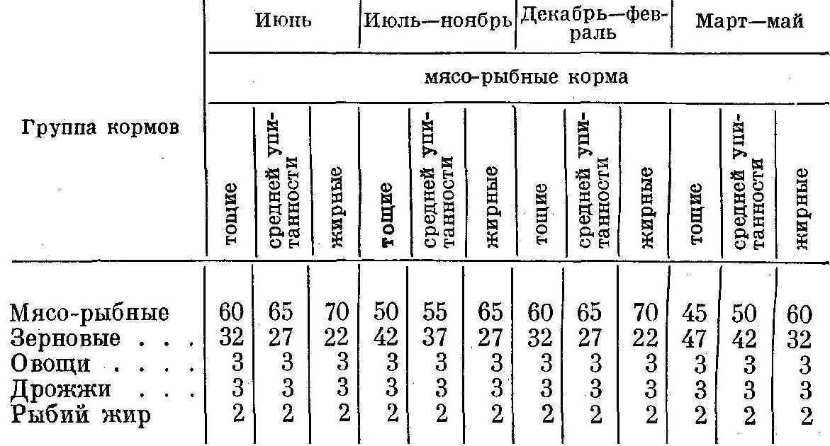 Соотношение кормов в рационах взрослых холостых лисиц