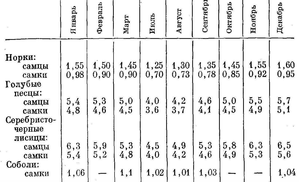 Средний живой вес взрослых зверей в кг