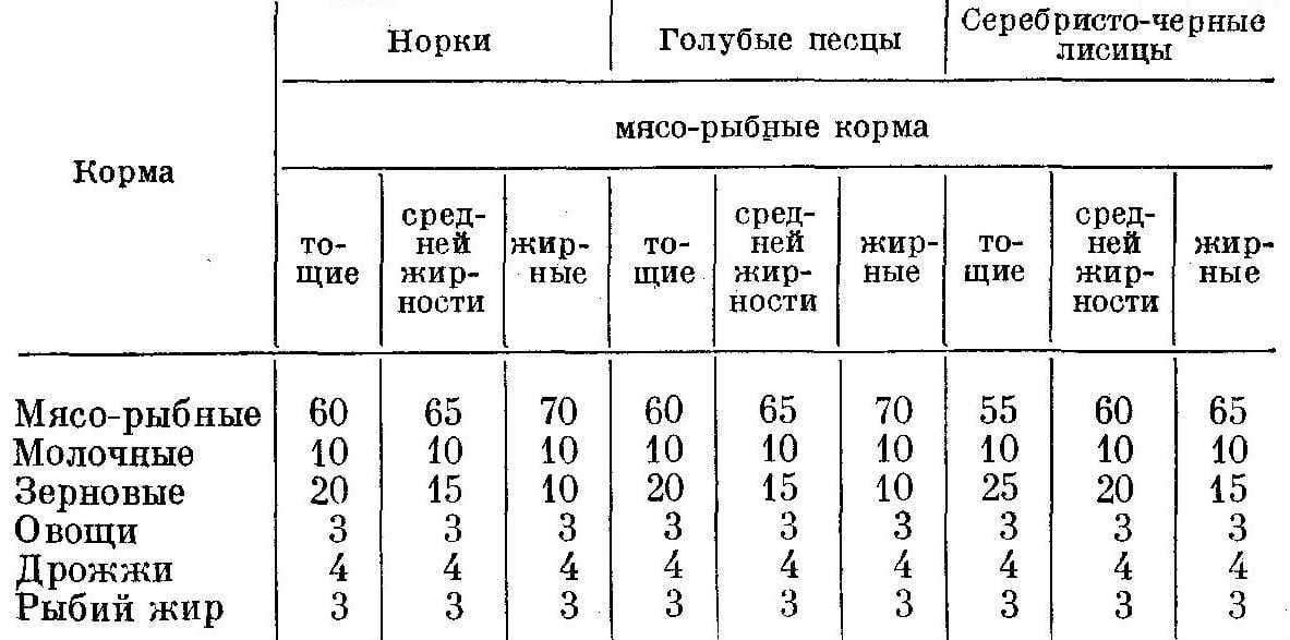 Соотношение кормов в кормление лактирующих самок ( % от всей калорийности)