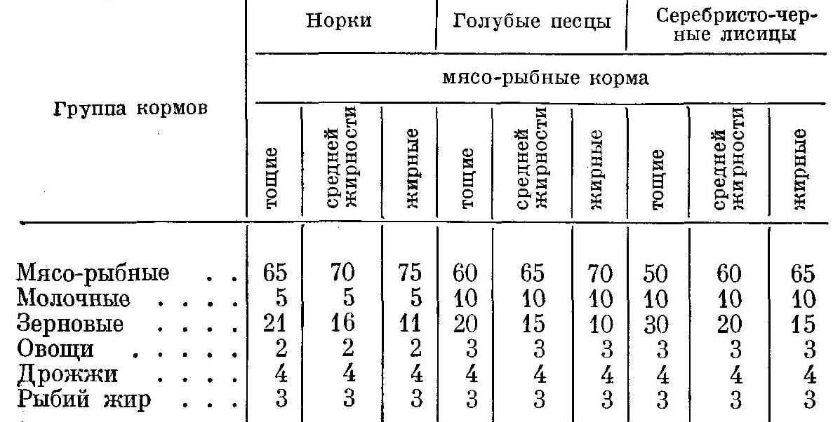 Соотношение кормов в рационах беременных самок (в % от общей калорийности)