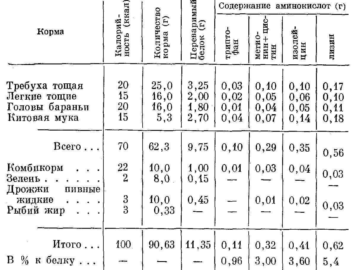 Предварительный состав рациона и содержание в нем переваримого белка и аминокислот (на 100 ккал)